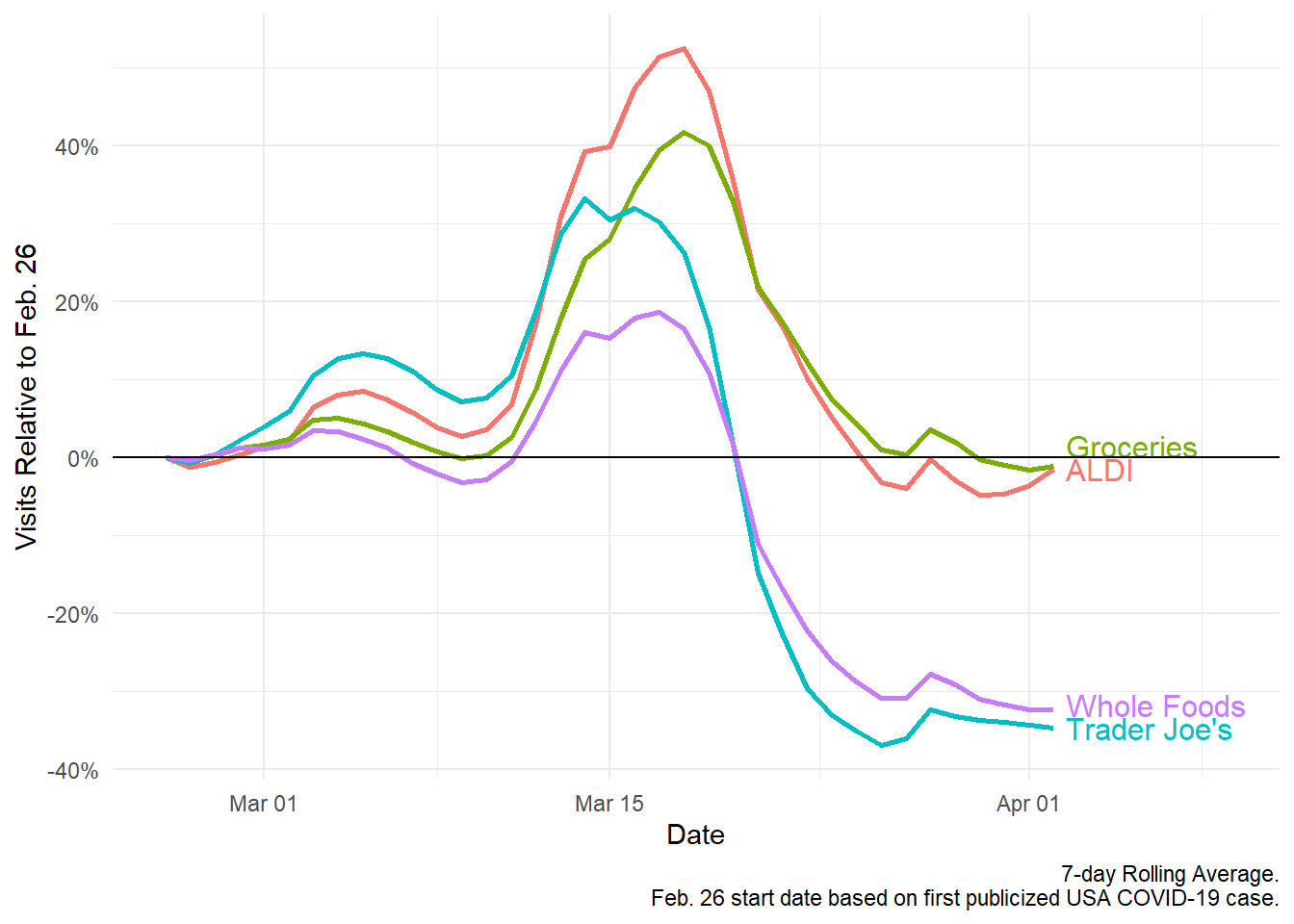 With the advent of COVID-19 in the US, we saw a steep rise and subsequent plummet in foot traffic brick-and-mortar grocery chains.